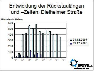 entwicklung-der-ruckstaulangen-dielheimer-strase